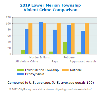 Lower Merion Township Violent Crime vs. State and National Comparison