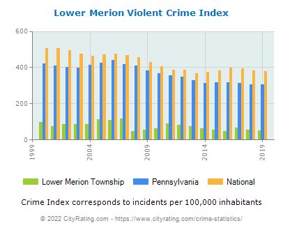 Lower Merion Township Violent Crime vs. State and National Per Capita
