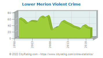 Lower Merion Township Violent Crime