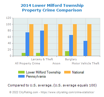 Lower Milford Township Property Crime vs. State and National Comparison