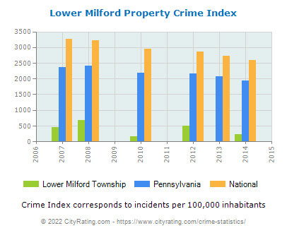 Lower Milford Township Property Crime vs. State and National Per Capita
