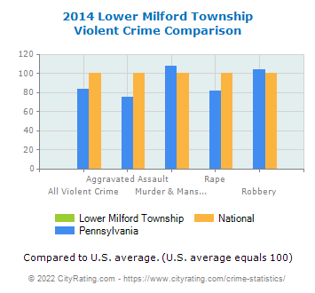 Lower Milford Township Violent Crime vs. State and National Comparison
