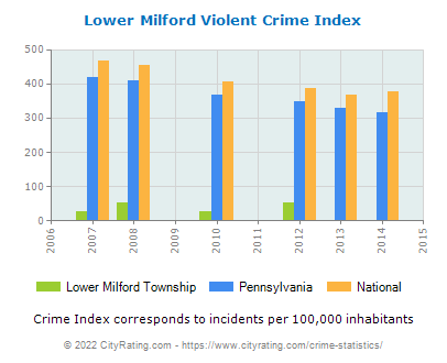 Lower Milford Township Violent Crime vs. State and National Per Capita