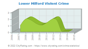 Lower Milford Township Violent Crime
