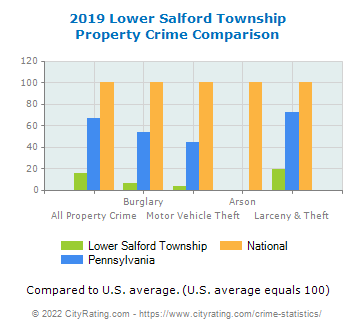 Lower Salford Township Property Crime vs. State and National Comparison