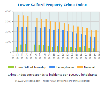 Lower Salford Township Property Crime vs. State and National Per Capita