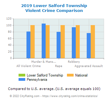 Lower Salford Township Violent Crime vs. State and National Comparison