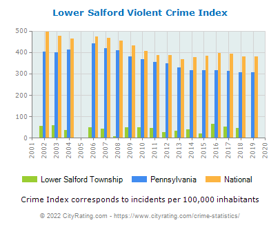 Lower Salford Township Violent Crime vs. State and National Per Capita