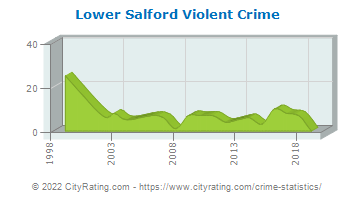 Lower Salford Township Violent Crime