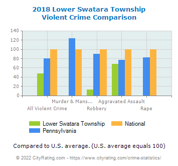 Lower Swatara Township Violent Crime vs. State and National Comparison