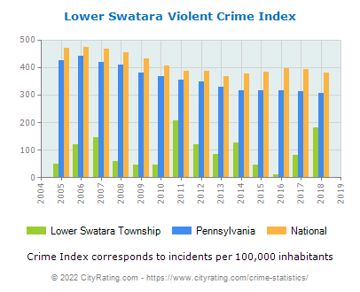 Lower Swatara Township Violent Crime vs. State and National Per Capita