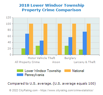 Lower Windsor Township Property Crime vs. State and National Comparison