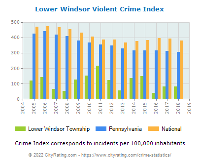 Lower Windsor Township Violent Crime vs. State and National Per Capita