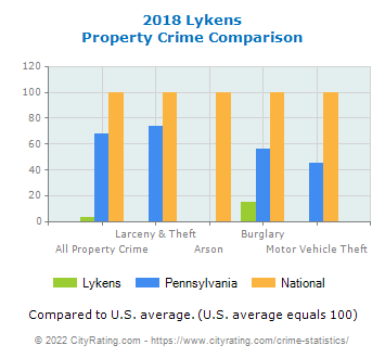 Lykens Property Crime vs. State and National Comparison