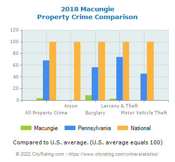 Macungie Property Crime vs. State and National Comparison
