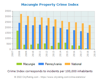 Macungie Property Crime vs. State and National Per Capita