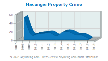 Macungie Property Crime