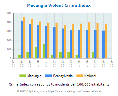 Macungie Violent Crime vs. State and National Per Capita