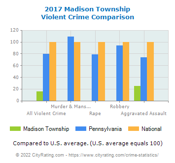 Madison Township Violent Crime vs. State and National Comparison
