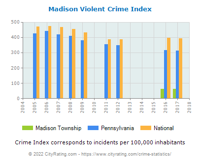 Madison Township Violent Crime vs. State and National Per Capita