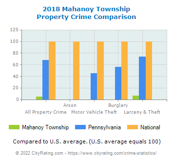 Mahanoy Township Property Crime vs. State and National Comparison