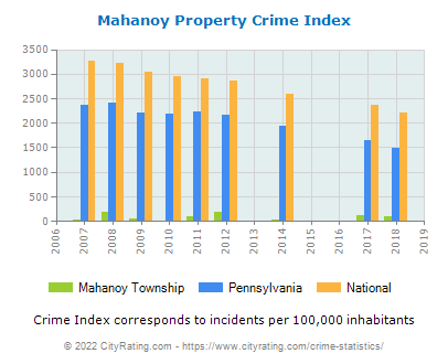 Mahanoy Township Property Crime vs. State and National Per Capita
