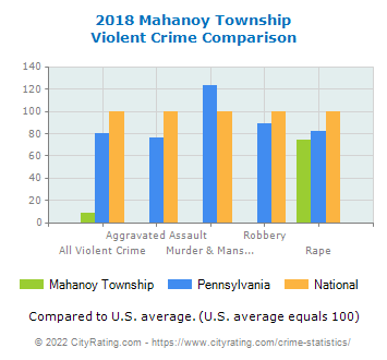 Mahanoy Township Violent Crime vs. State and National Comparison