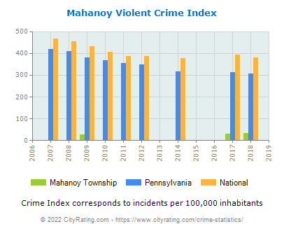 Mahanoy Township Violent Crime vs. State and National Per Capita