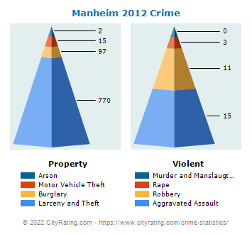 Manheim Township Crime 2012