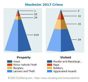 Manheim Township Crime 2017