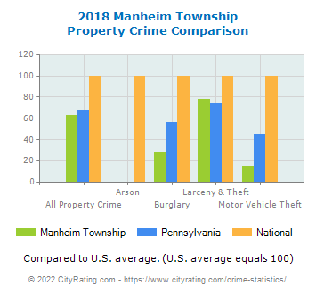 Manheim Township Property Crime vs. State and National Comparison