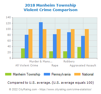 Manheim Township Violent Crime vs. State and National Comparison