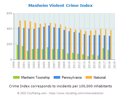 Manheim Township Violent Crime vs. State and National Per Capita