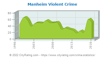Manheim Township Violent Crime