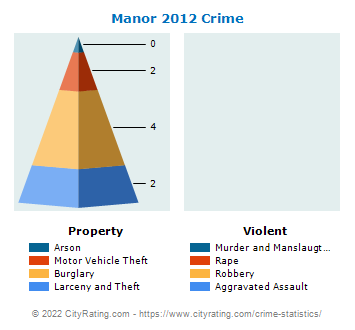 Manor Crime 2012