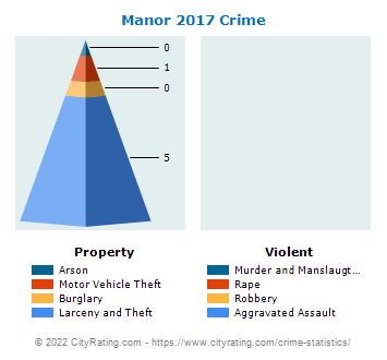 Manor Crime 2017