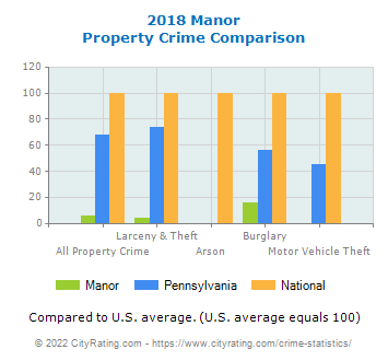 Manor Property Crime vs. State and National Comparison