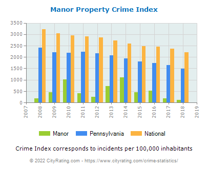 Manor Property Crime vs. State and National Per Capita