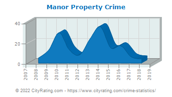 Manor Property Crime