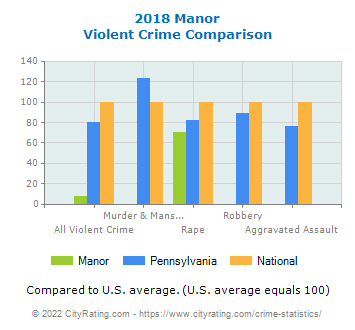 Manor Violent Crime vs. State and National Comparison