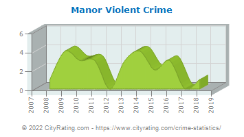 Manor Violent Crime