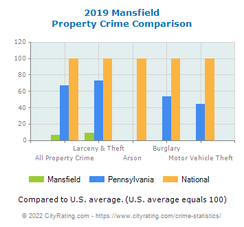 Mansfield Property Crime vs. State and National Comparison