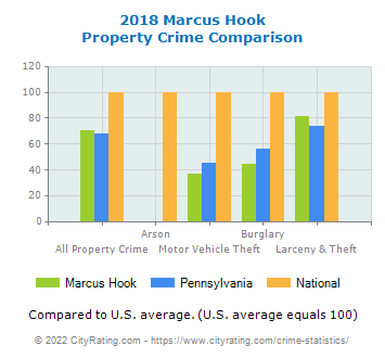 Marcus Hook Property Crime vs. State and National Comparison