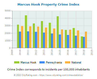 Marcus Hook Property Crime vs. State and National Per Capita
