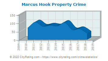 Marcus Hook Property Crime
