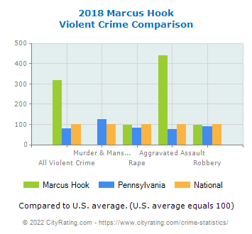 Marcus Hook Violent Crime vs. State and National Comparison