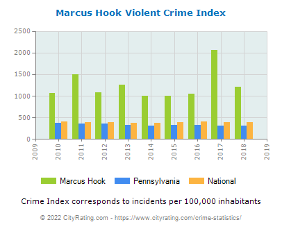 Marcus Hook Violent Crime vs. State and National Per Capita