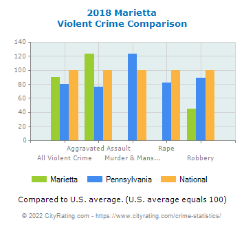 Marietta Violent Crime vs. State and National Comparison