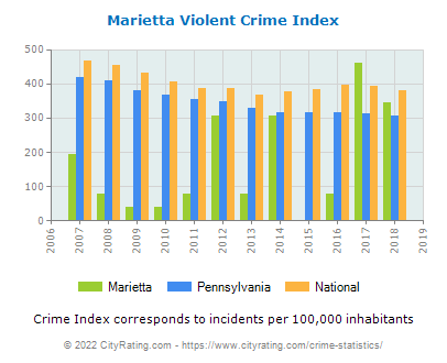 Marietta Violent Crime vs. State and National Per Capita