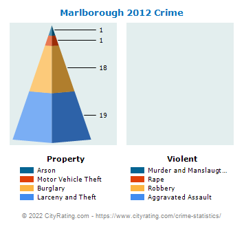 Marlborough Township Crime 2012